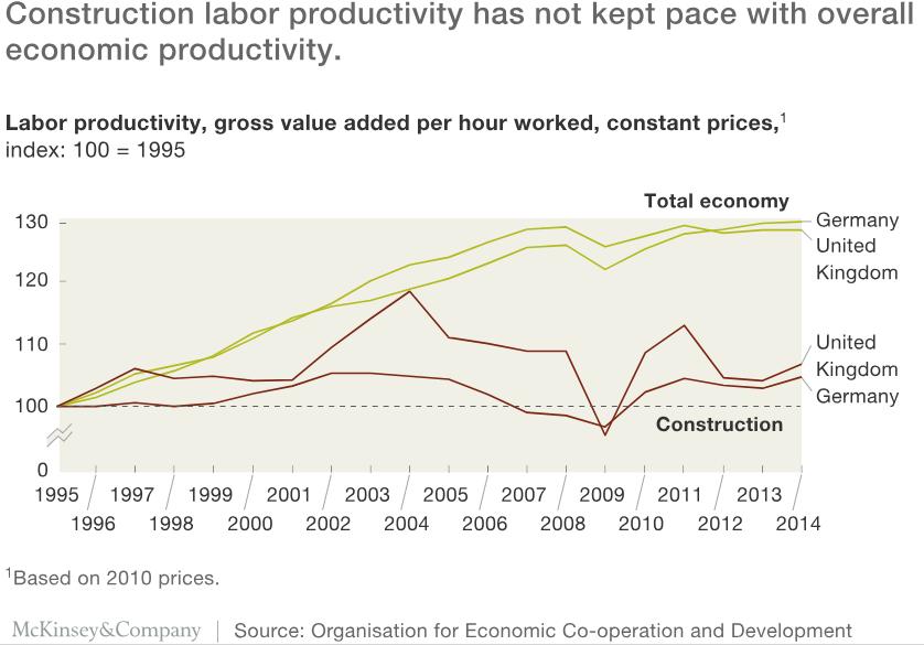 Pesquisa Mckinsey sobre produtividade no setor de construção.