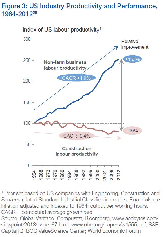 Produtividade de empresas americanas de Engenharia e Construção.